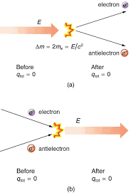 here energy is shown by a vector initially electrostatic charge q tot is equal to