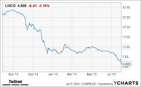 Linn Energy Line Stock Continues Falling On Suspended