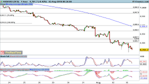 Eur Usd Gbp Usd And Aud Usd Downside Expected To Continue