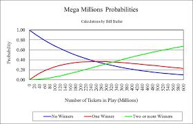 Pre Oct 2017 Mega Millions Odds