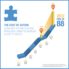 Autism Rise Chart The Rise In Autism Is Very Steep And Is Getting Steeper