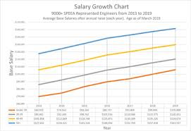 Salary Chart Got Salary Data Friend Of Speea
