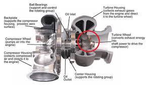Turbocharger Engine Diagram Turbo System Diagram
