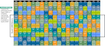 What History Can Teach Us About Asset Class Diversification