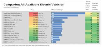 Ev Cars Comparison Chart What To Consider Before Buying An Electric Car
