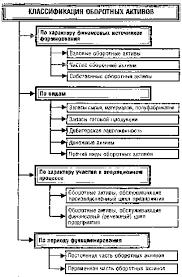 Реферат Финансовые инвестиции в оборотный капитал казахстанского  Финансовые инвестиции в оборотный капитал казахстанского ООО amp quot Ак Бидай amp quot