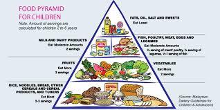 food pyramid 2015 kids. Exellent Pyramid Childrenfoodpyramid With Food Pyramid 2015 Kids