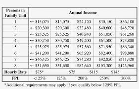 This Income Scale Is Derived From 125 300 Of The 2017