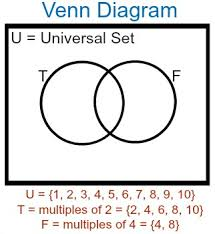 4 Set Venn Diagram Calculating Unions Intersections In Mathematical Sets Study Com