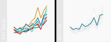 Color Line Chart What To Consider When Creating Line Charts Datawrapper Academy