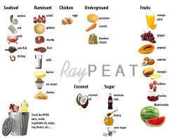 Ray Peat Diet Food Choices And General Guidelines In 2019