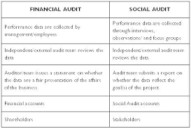 Example Of An Audit Report Template Format 2018 In Word