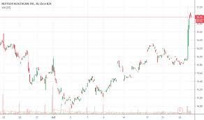 Nxgn Stock Price And Chart Nasdaq Nxgn Tradingview