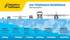 Ice Road Thickness Chart Ice Thickness Chart