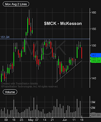 Mckesson Mck Trading Setup Bears Still In Control See