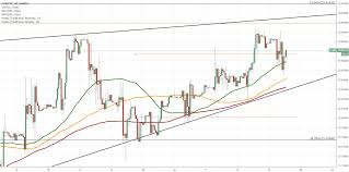 Eur Czk 1h Chart Rising Wedge In Sight Coinmarket