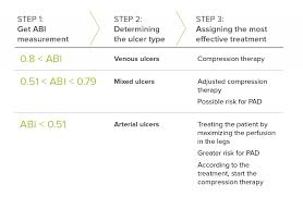 Abpi Calculation Chart How Can Compression Therapy Benefit Wound Care Patients