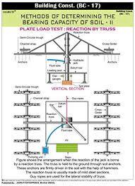 Jagruti Pvc Construction Wall Chart The Bearing Capacity Of