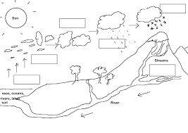Printable Water Cycle Coloring Pages Water Conservation Free
