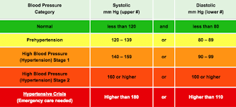 New High Blood Pressure Chart What Is A Normal Range Of Blood Pressure