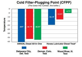 How To Prevent Diesel Fuel From Gelling Amsoil Blog