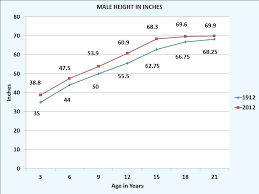 Human Weight Chart Average Human Weight Height Chart Click On Graph Bluedasher Co
