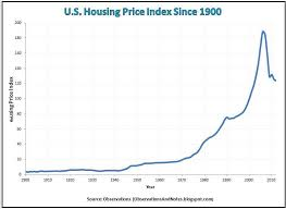 Historical Real Estate Appreciation Chart Observations 100 Year Housing Price Index History