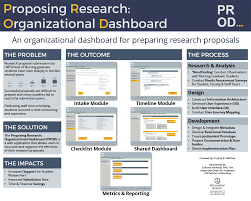 How To Develop A Research Proposal Awesome Proposing Research Organizational Dashboard PROD Information