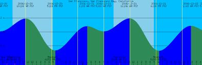 78 Problem Solving Tidal Current Chart San Francisco Bay