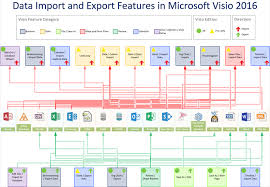 Visio 2016 Org Chart No Pictures Data Import And Export Features In Visio 2016 And 2013