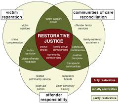 what is restorative practices ted wachtel iirp founder  restorative justice typology