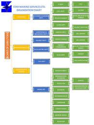 Organization Chart Star Marine Services Ltd