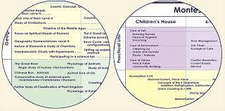 Montessori Elementary Curriculum Charts Montessori Teacher