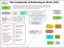 Social Security News This Is How You Encourage Return To Work
