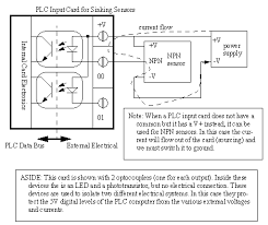 engineer on a disk the second option is to purchase input cards specifically designed for sourcing or sinking sensors an example of a plc card for sinking sensors is shown in