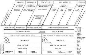 Jensen Bible Study Charts Ephesians Commentaries Sermons Precept Austin