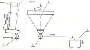 Курсовая работа Товароведная экспертиза хлебобулочных изделий Рис 1 Аппаратурная схема приготовления теста из пшеничной муки безопарным способом
