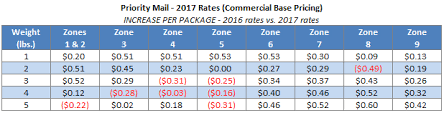 Usps Postage Rates Chart 2017 Usps Announces Postage Rate Increase Starts January 22