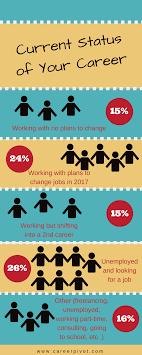 2017 career pivot reader survey results infographic career pivot career status