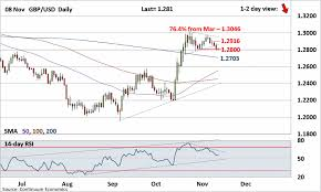 Usd To Gbp Chart Forex Analysis Chart Gbp Usd Update Consolidating The