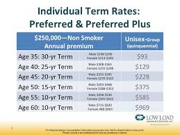 Term Life Insurance Rate Comparison Chart Simplefootage Term Life Insurance Rates By Age Chart