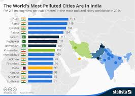 World Pollution Chart Chart The Worlds Most Polluted Cities Are In India Statista