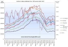 King County Median Home Price Chart Southern California Housing And The Lost Decade In Prices