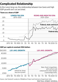 The Link Between Economic Growth And Tax Cuts Is Tenuous Wsj