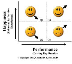 Putting Performance And Happiness Together In The Workplace