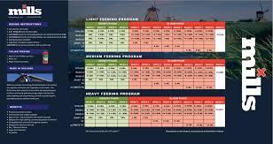Floraflex Nutrients Feed Chart Mills Vitalize 20l