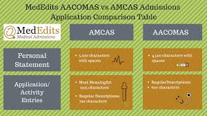 Aacomas Letter Of Recommendation 2019 Osteopathic Medical School Personal Statements That Can Beat 20 720