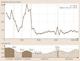 Schlumberger Chart Book Pdf Formation Evaluation Springerlink