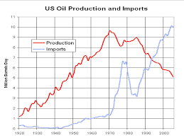 Us Oil Production And Imports Chart Eap Course Blog Assignment_7 Data Commentary