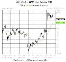 Bet On Starbucks Stock To Bounce Again Soon